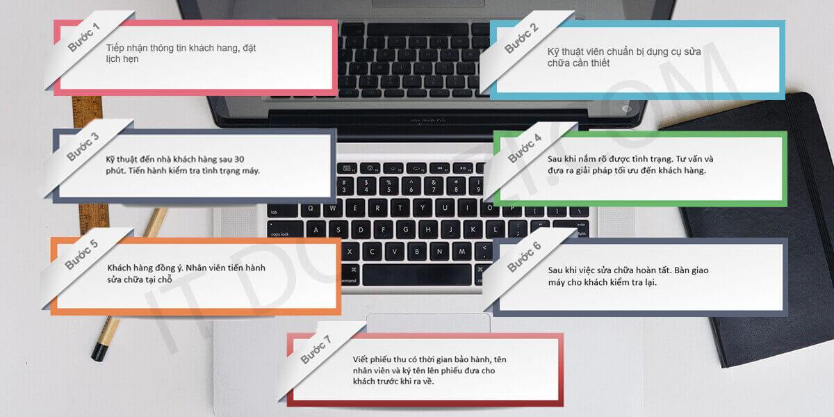 Quy trình sửa laptop quận bình thạnh